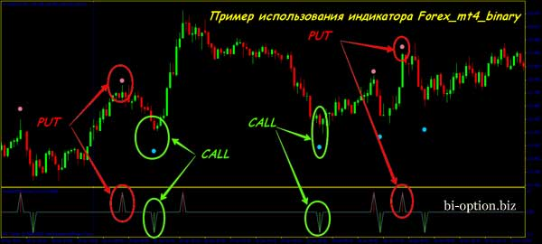 Индикатор Forex_mt4_binary: самый точный на малых таймфреймах